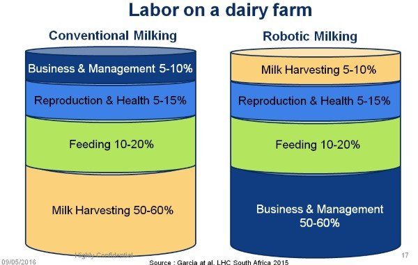 Comparison of labor