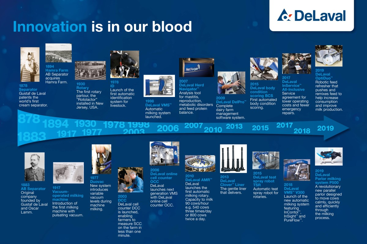 DeLaval Innovation Timeline